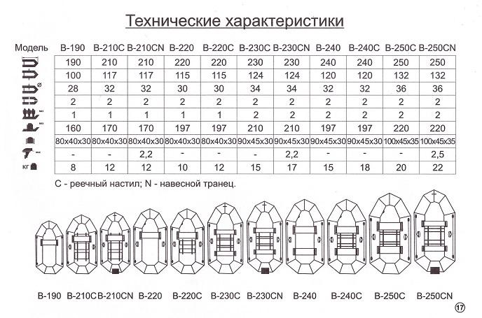 Купить лодку ПВХ в Минске Барк В-190