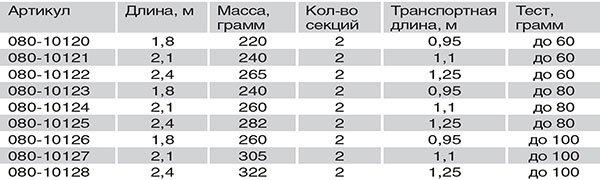 Спиннинг Волжанка Хищник Троллинг 2.4м, до 80гр