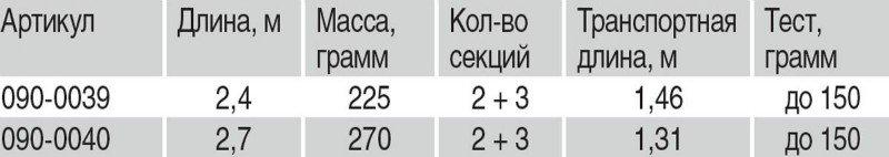 Спиннинг Волжанка Горыныч Плюсс 2.4м, до 150гр