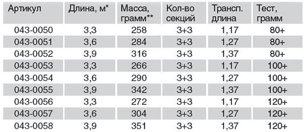 Удилище фидерное Волжанка Фортуна 3.9м, 80+гр