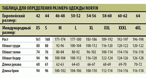 Костюм зимний NORFIN Extreme 4 -35°С