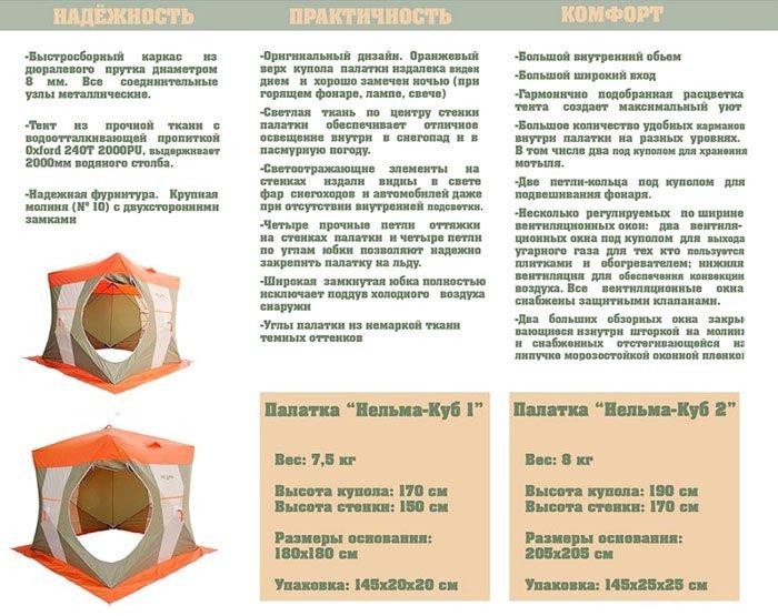 Зимняя палатка Нельма Куб 1 (описание)