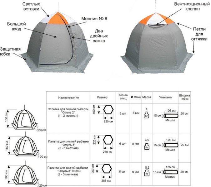 Палатка для зимней рыбалки Омуль 3